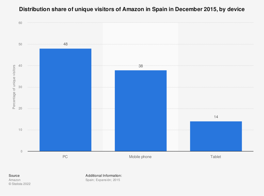 Statistic: Distribution share of unique visitors of Amazon in Spain in December 2015, by device | Statista