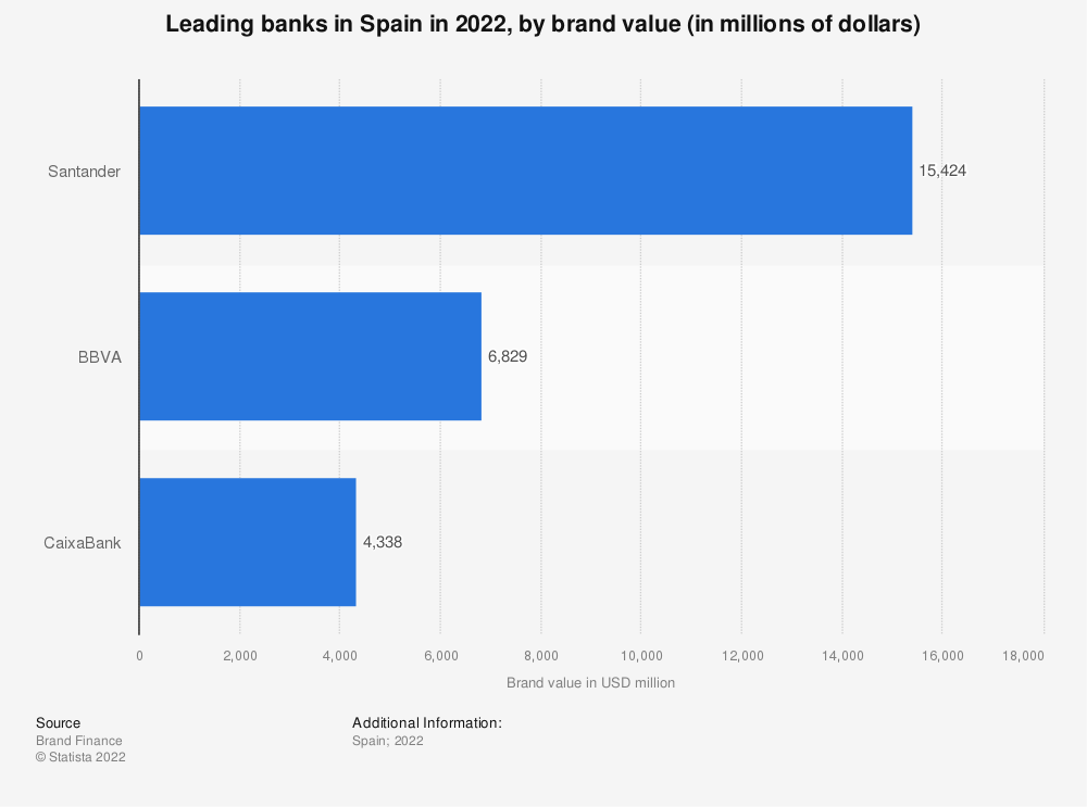Statistic: Ranking of the main banks in Spain in 2015, by brand value (in millions of dollars) | Statista