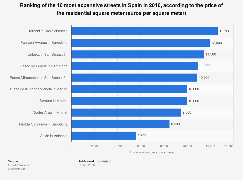 Statistic: Ranking of the 10 most expensive streets in Spain in 2016, according to the price of the residential square meter (euros per square meter) | Statista