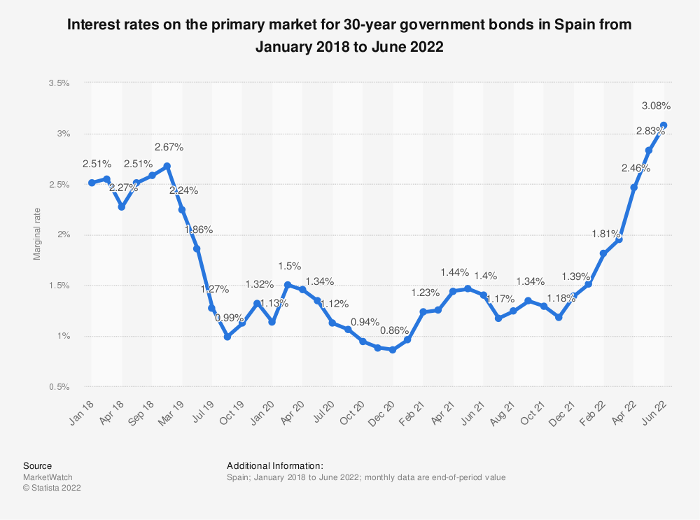 Statistic: Interest rates on the primary market for 30 year government bonds in Spain from January 2018 to October 2018 | Statista