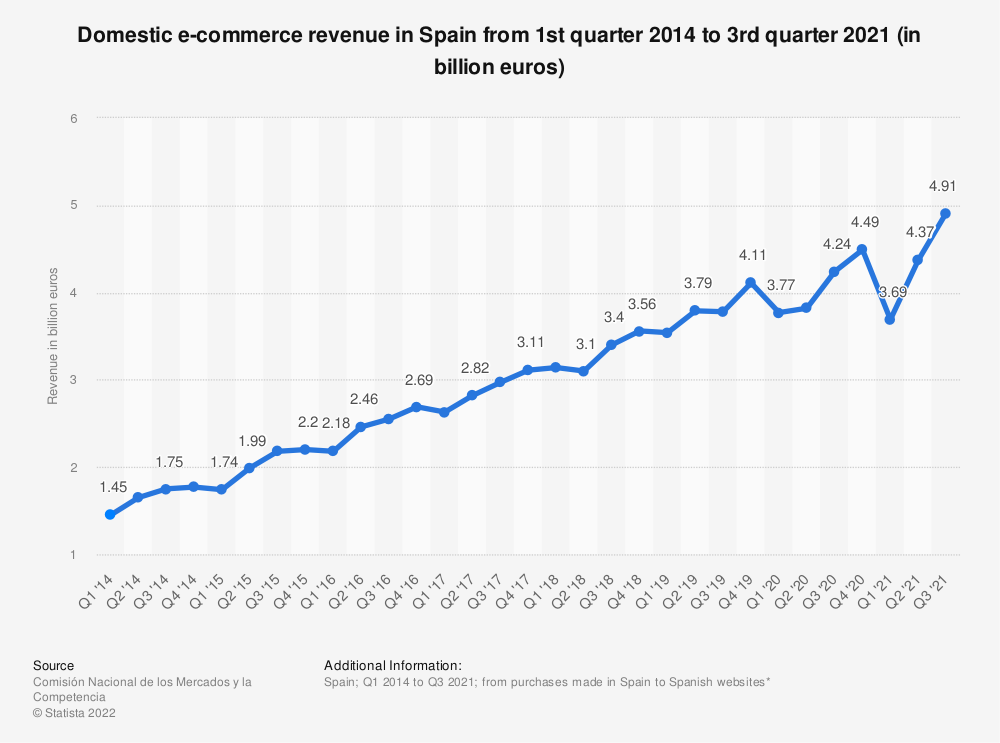 Statistic: E-commerce revenue from online sales within Spain from 1st quarter 2014 to 4th quarter 2019 (in million euros)   Statista