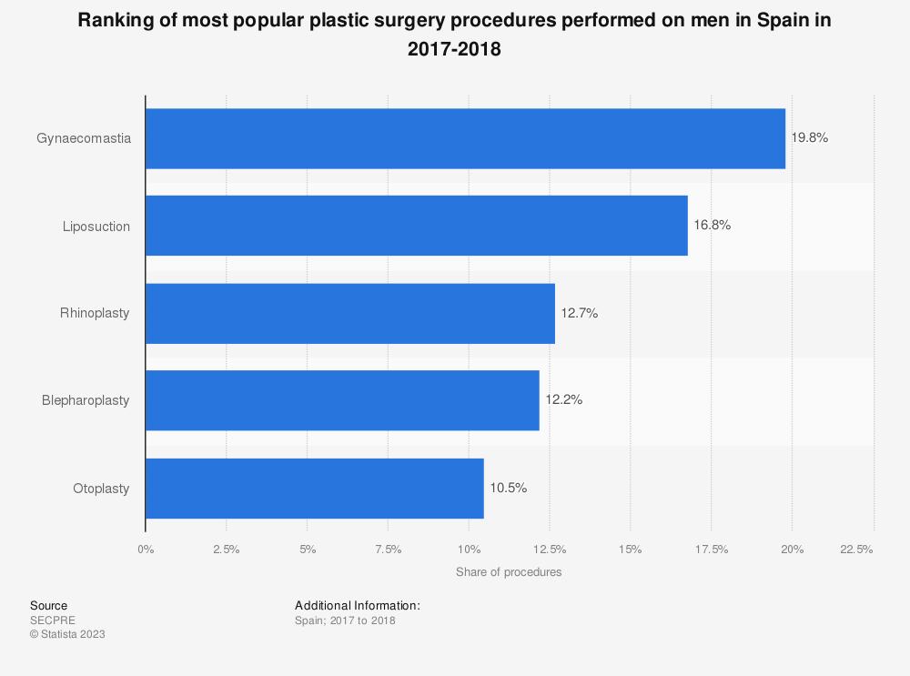 Statistic: Ranking of most popular plastic surgery procedures performed on men in Spain in 2017-2018 | Statista