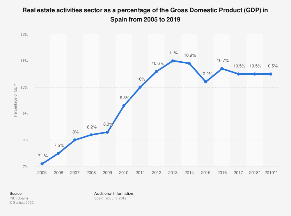 Statistic: Real estate activities sector as a percentage of the Gross Domestic Product (GDP) in Spain from 2005 to 2019 | Statista