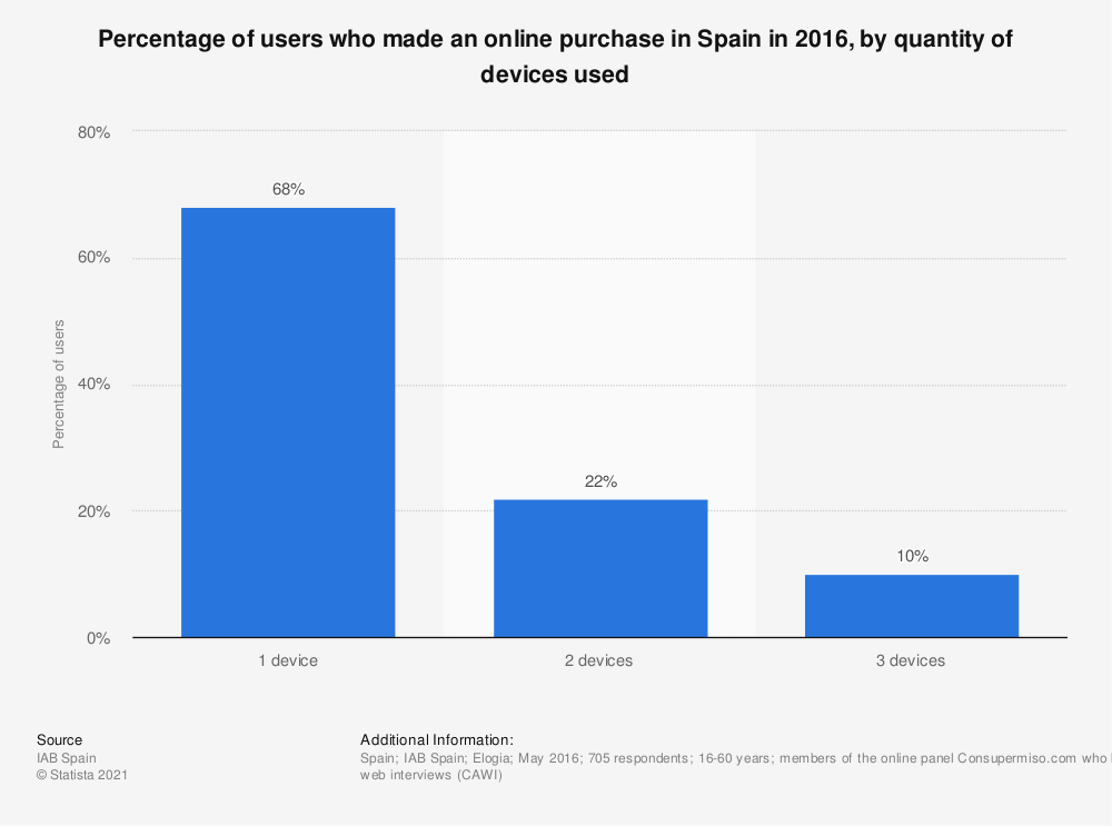 Statistic: Percentage of users who made an online purchase in Spain in 2016, by quantity of devices used | Statista