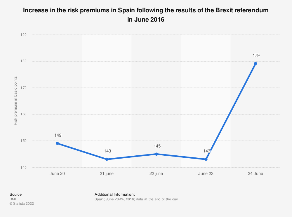 Statistic: Increase in the risk premiums in Spain following the results of the Brexit referendum in June 2016 | Statista