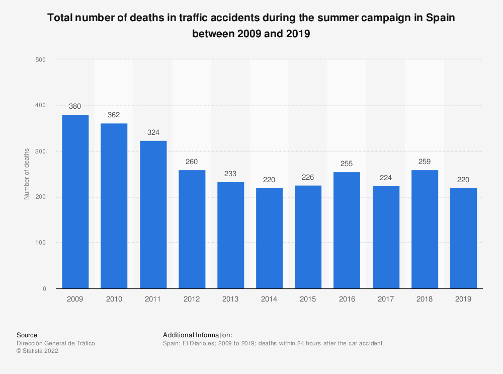 Statistic: Total number of deaths in traffic accidents during the summer campaign in Spain between 2009 and 2019   Statista