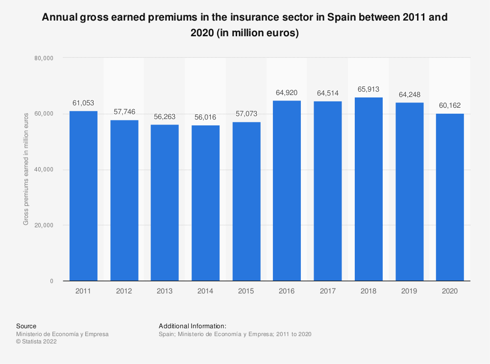 Statistic: Annual gross earned premiums in the insurance sector in Spain between 2011 and 2019 (in million euros) | Statista