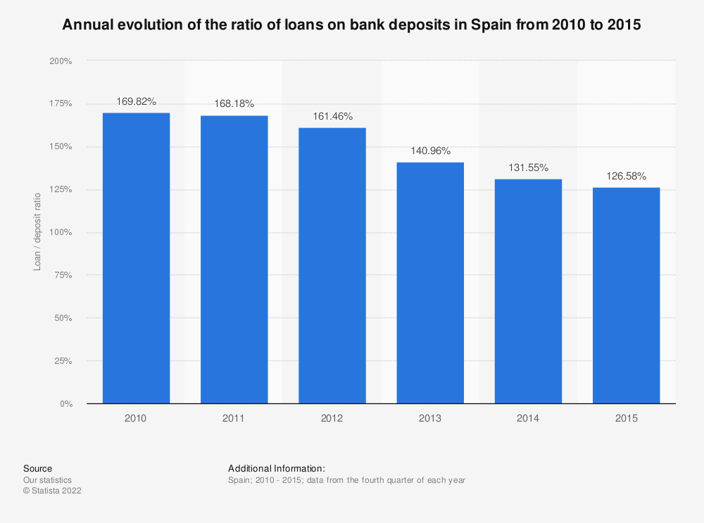 Statistic: Annual evolution of the ratio of loans on bank deposits in Spain from 2010 to 2015 | Statista