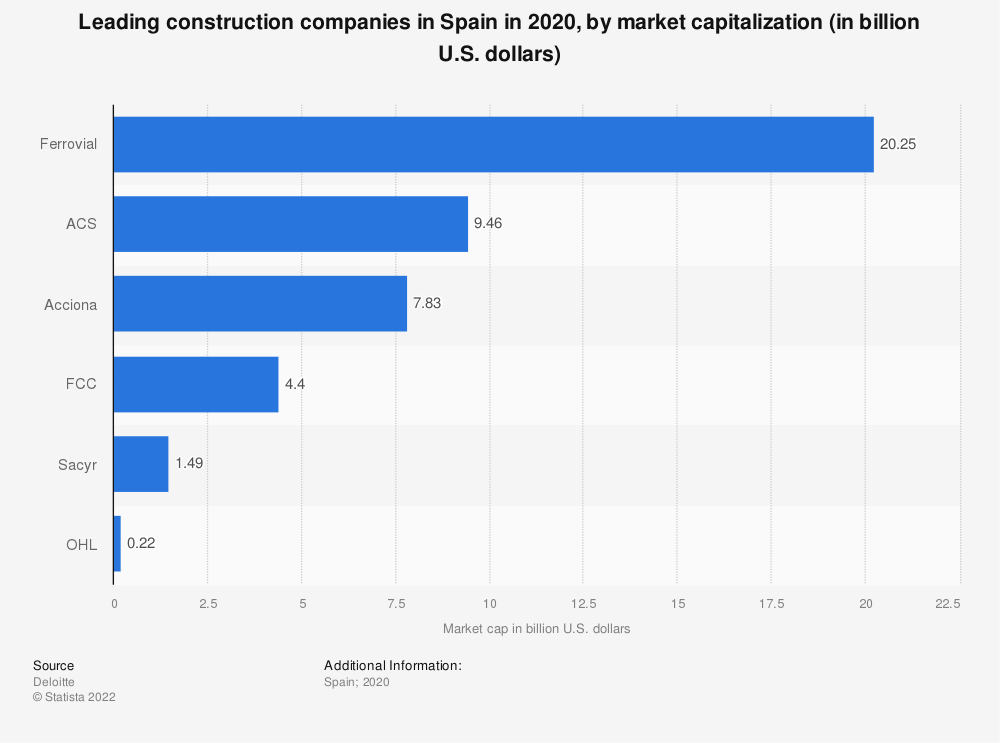 Statistic: Leading construction companies in Spain in 2016, by market capitalization (in million euros) | Statista