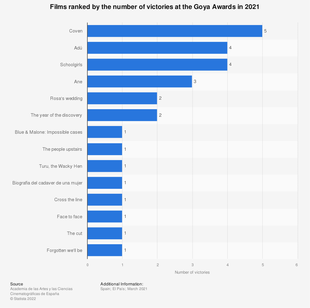 Statistic: Films ranked by the number of victories at the Goya Awards in 2019 | Statista