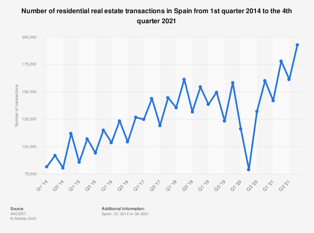 Statistic: Number of residential real estate transactions in Spain from 1st quarter 2014 to the 1st quarter 2020 | Statista