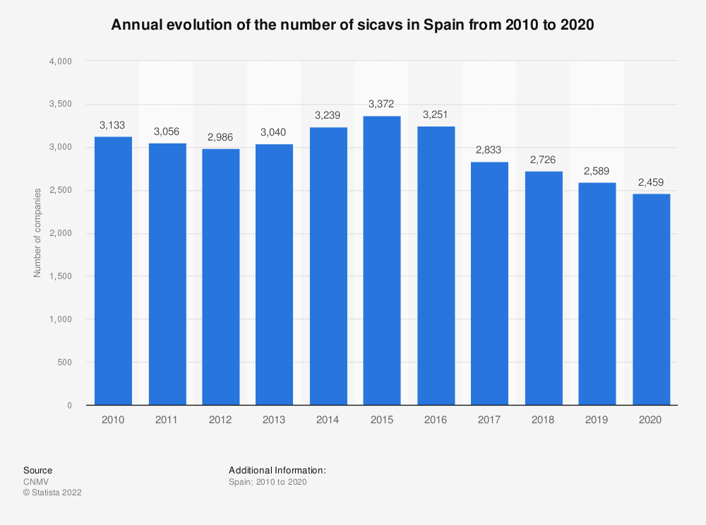 Statistic: Annual evolution of the number of sicavs in Spain from 2010 to 2015 | Statista