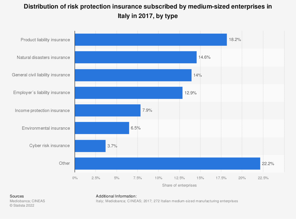 Statistic: Distribution of risk protection insurance subscribed by medium-sized enterprises in Italy in 2017, by type | Statista