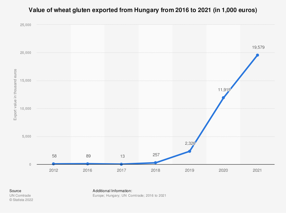 Statistic: Value of wheat gluten exported from Hungary from 2012 to 2018 (in 1,000 euros) | Statista
