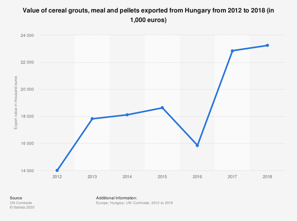 Statistic: Value of cereal grouts, meal and pellets exported from Hungary from 2012 to 2018 (in 1,000 euros) | Statista