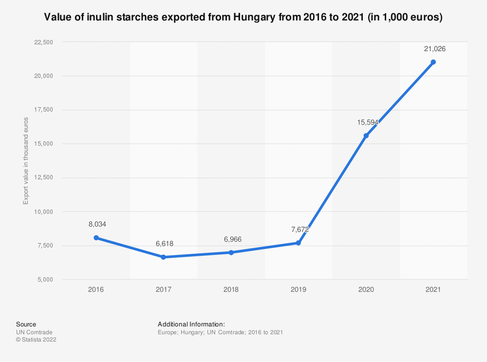 Statistic: Value of inulin starches exported from Hungary from 2012 to 2018 (in 1,000 euros) | Statista