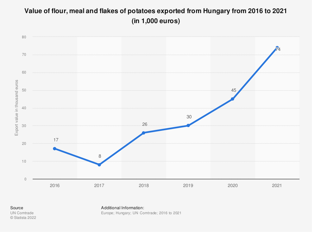 Statistic: Value of flour, meal and flakes of potatoes exported from Hungary from 2012 to 2018  (in 1,000 euros) | Statista