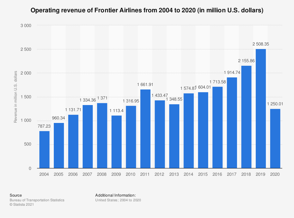 Statistic: Operating revenue of Frontier Airlines from 2004 to 2018 (in million U.S. dollars) | Statista