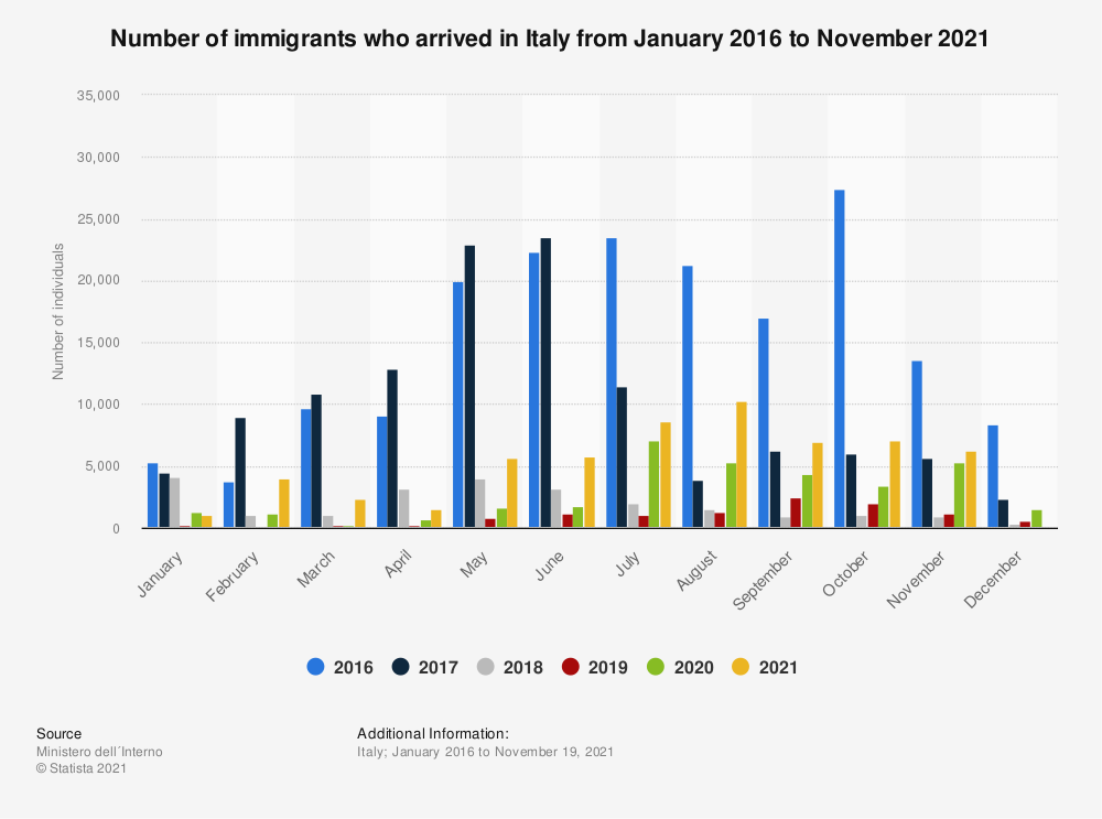 Statistic: Number of migrants who arrived in Italy from January 2016 to February 2020 | Statista