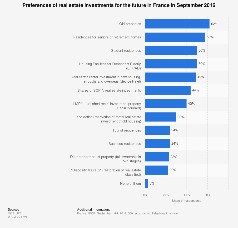 Statistic: Preferences of real estate investments for the future in France in September 2016 | Statista