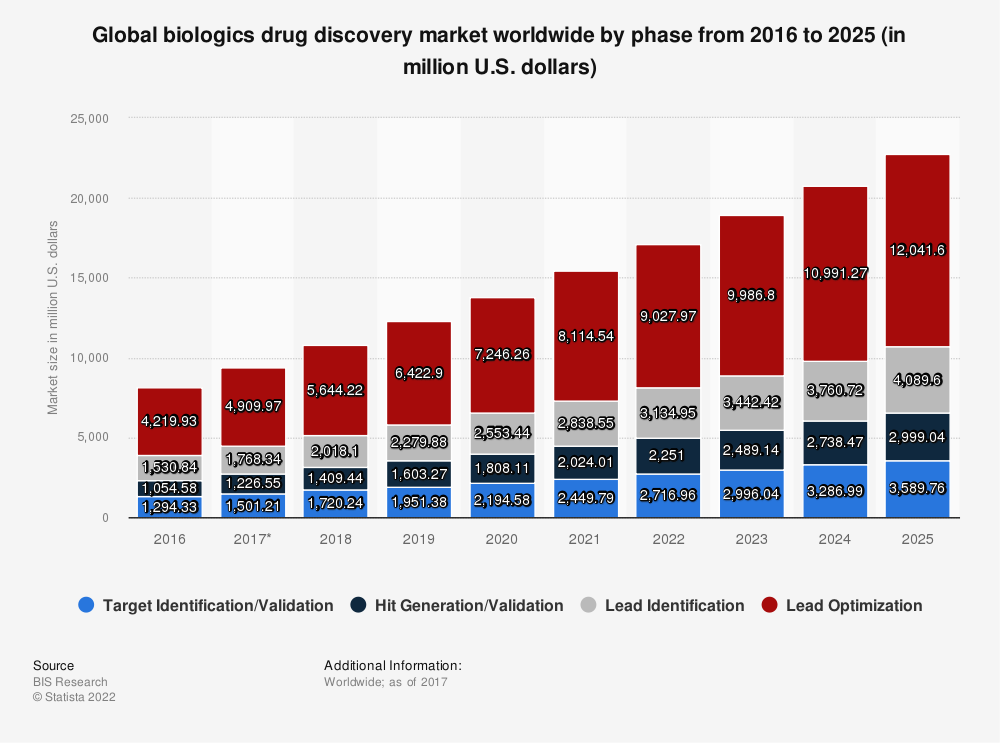 Statistic: Global biologics drug discovery market worldwide by phase from 2016 to 2025 (in million U.S. dollars) | Statista