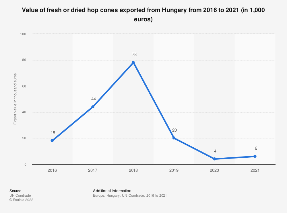 Statistic: Value of fresh or dried hop cones exported from Hungary from 2012 to 2018 (in 1,000 euros) | Statista
