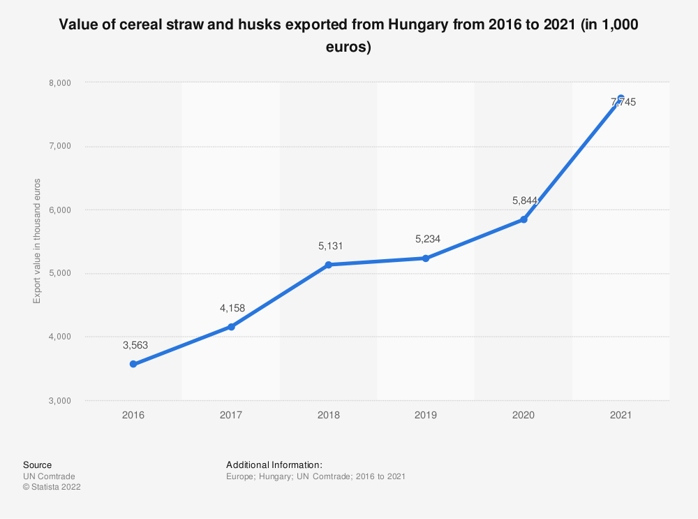 Statistic: Value of cereal straw and husks exported from Hungary from 2015 to 2019 (in 1,000 euros) | Statista