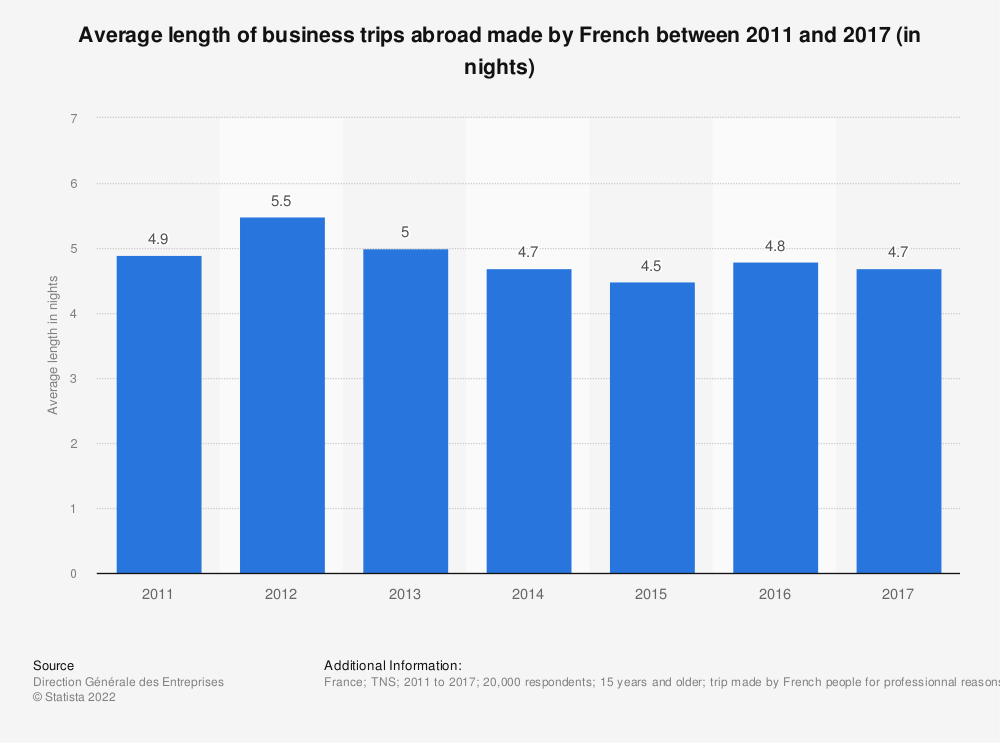 Statistic: Average length of business trips abroad made by French between 2011 and 2015 (in nights) | Statista