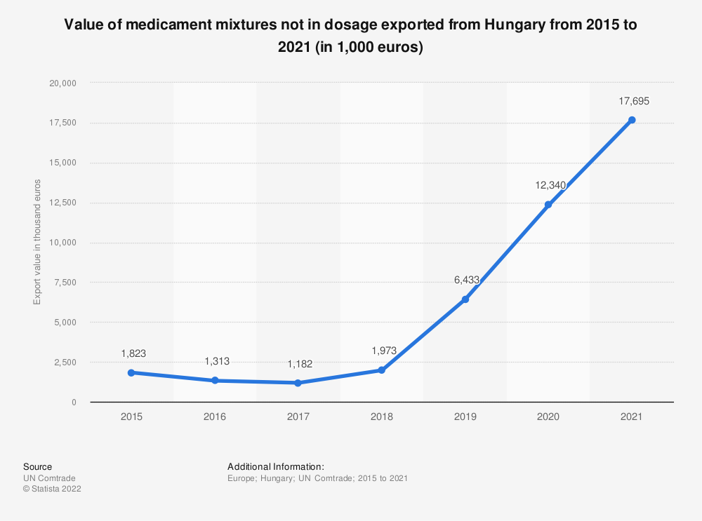 Statistic: Value of medicament mixtures not in dosage exported from Hungary from 2012 to 2018 (in 1,000 euros) | Statista