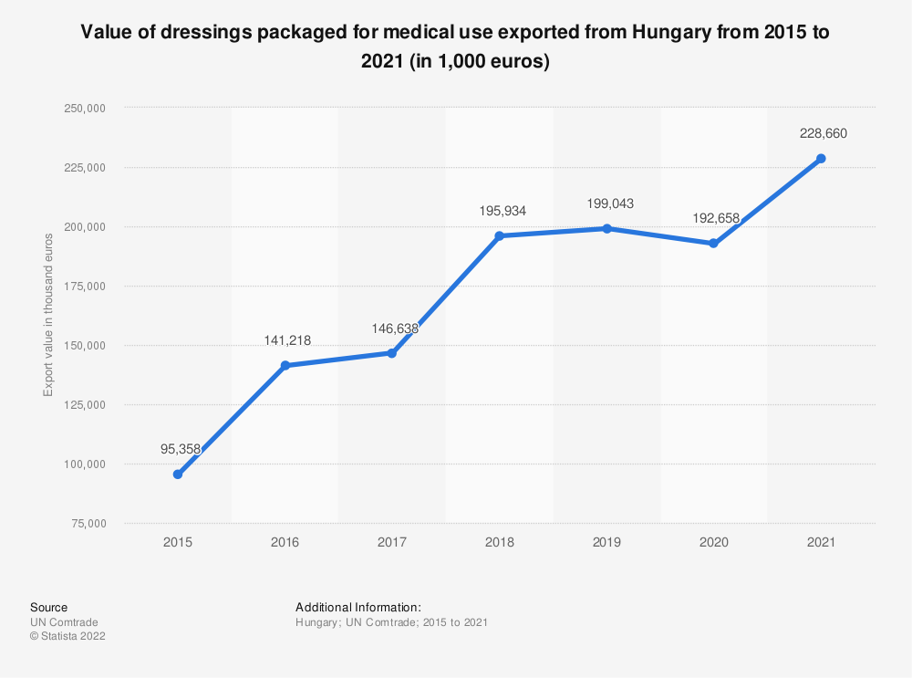 Statistic: Value of dressings packaged for medical use exported from Hungary from 2012 to 2018 (in 1,000 euros) | Statista