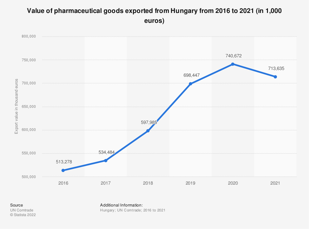 Statistic: Value of pharmaceutical goods exported from Hungary from 2001 to 2019 (in 1,000 GBP) | Statista