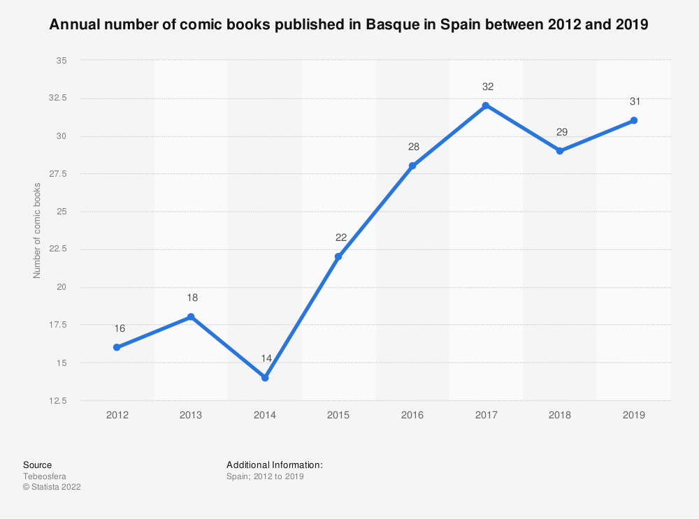 Statistic: Annual number of comic books published in Basque in Spain between 2012 and 2019 | Statista