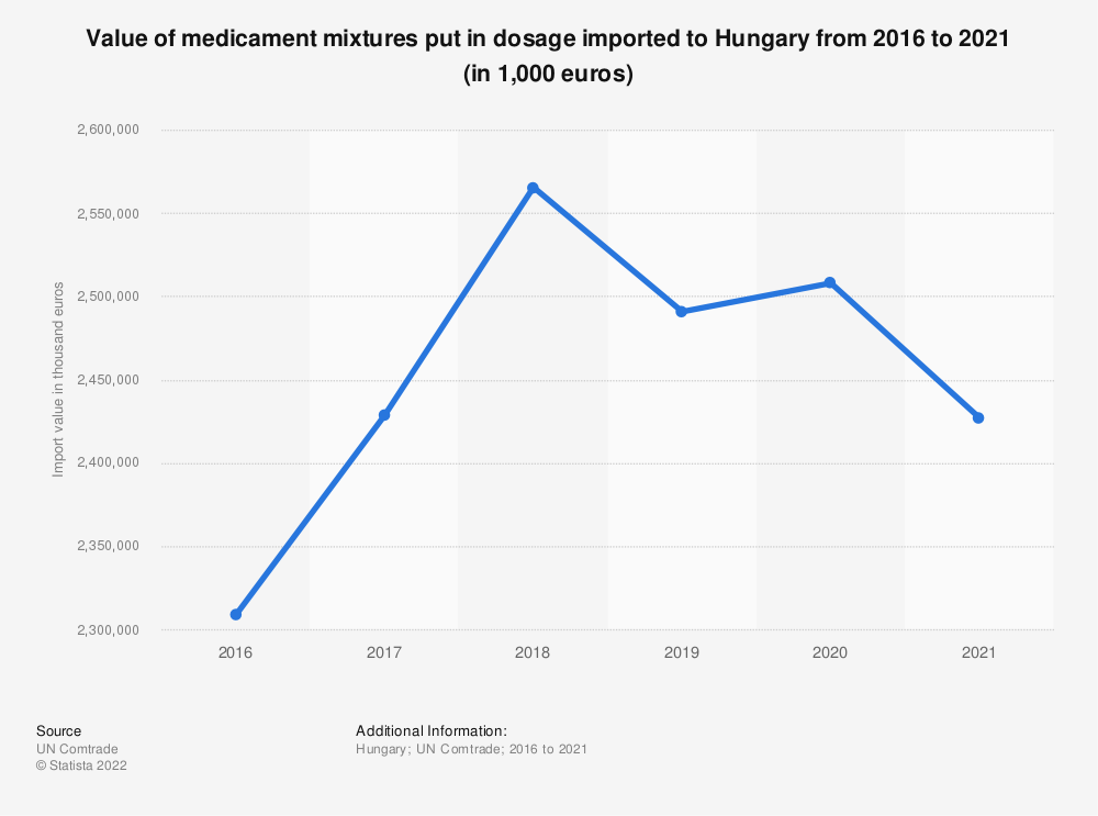 Statistic: Value of medicament mixtures put in dosage imported to Hungary from 2012 to 2018 (in 1,000 euros) | Statista