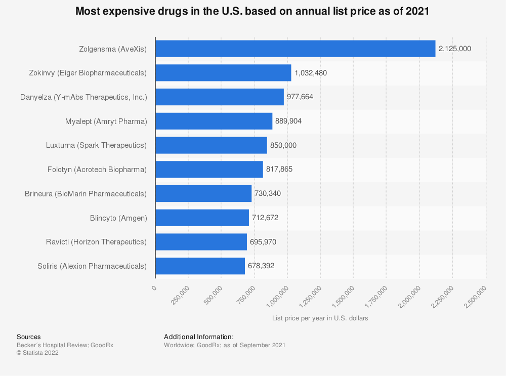 Statistic: Per-year list price of the top ten most expensive drugs worldwide as of 2018* | Statista