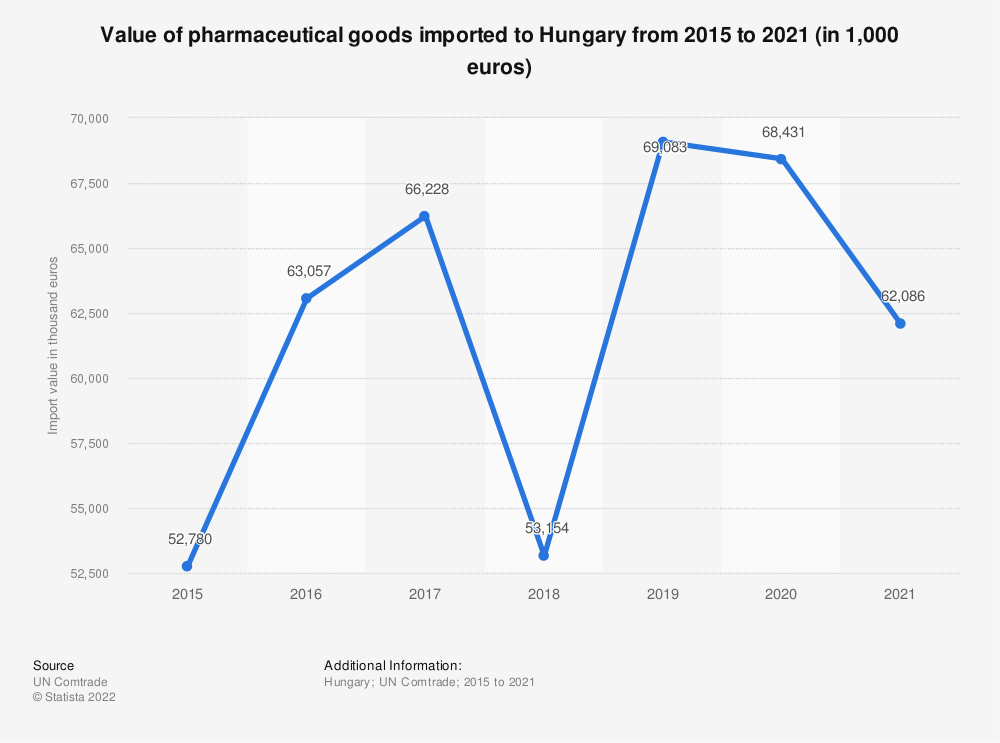 Statistic: Value of pharmaceutical goods imported to Hungary from 2015 to 2019 (in 1,000 euro) | Statista