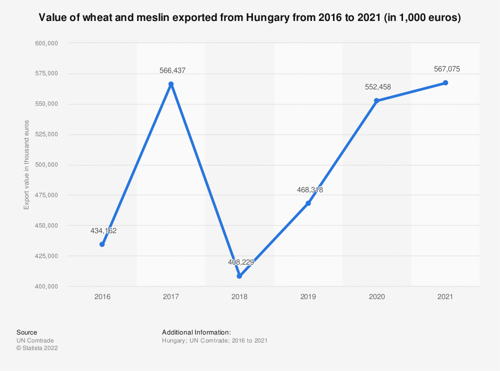 Statistic: Value of wheat and meslin exported from Hungary from 2012 to 2018 (in 1,000 euros) | Statista