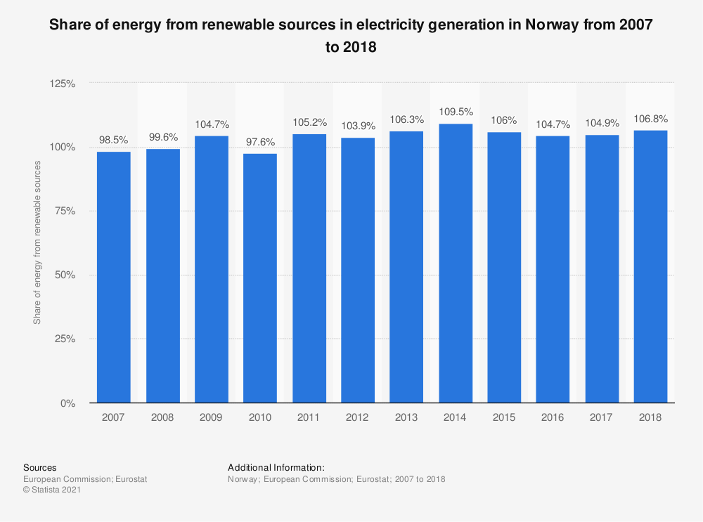 Statistic: Share of energy from renewable sources in electricity generation in Norway from 2007 to 2016 | Statista