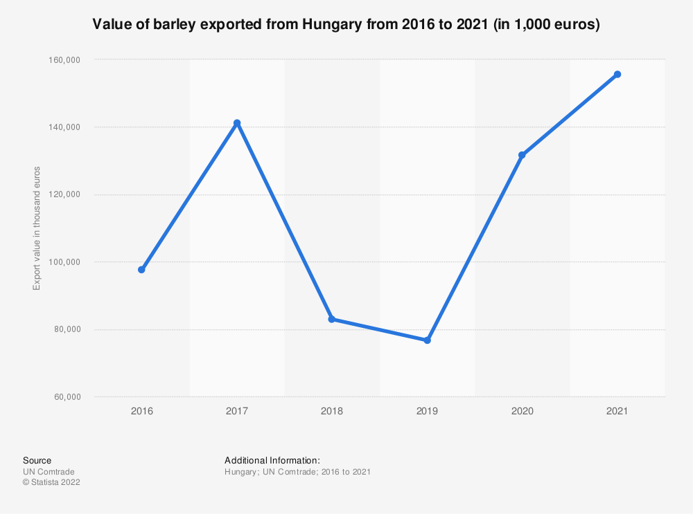 Statistic: Value of barley exported from Hungary from 2012 to 2018 (in 1,000 euros) | Statista