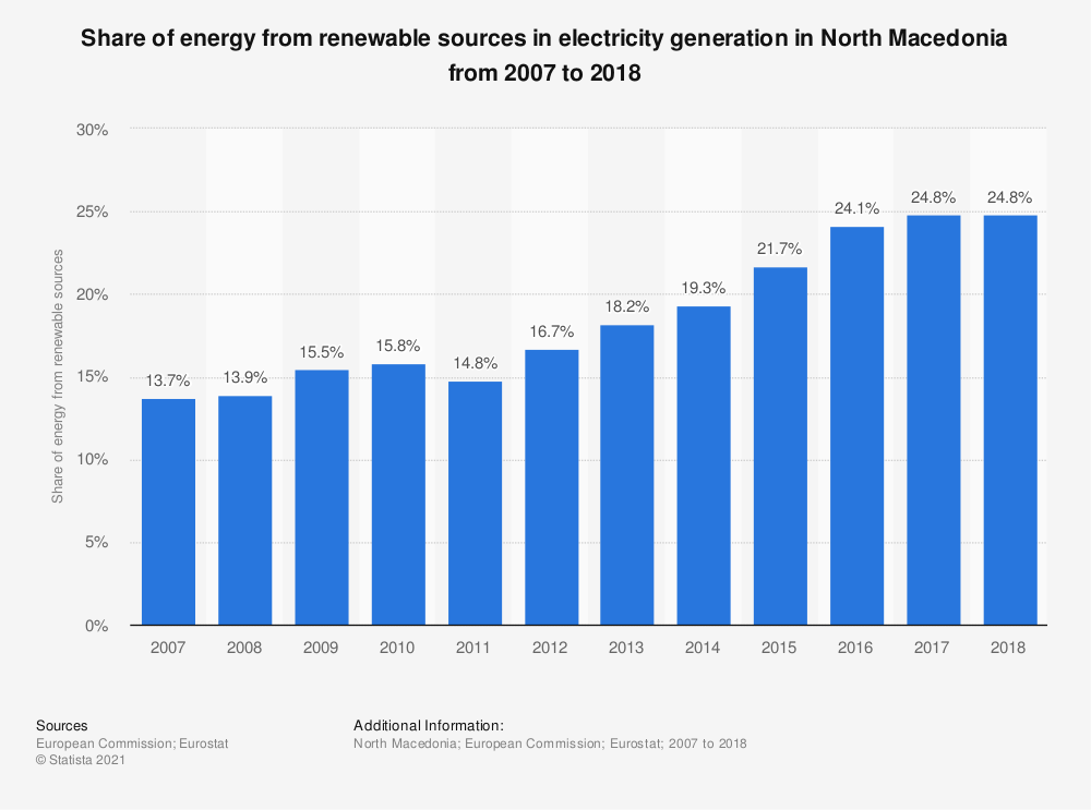 Statistic: Share of energy from renewable sources in electricity generation in North Macedonia from 2007 to 2018 | Statista