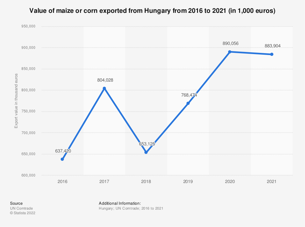 Statistic: Value of maize or corn exported from Hungary from 2012 to 2018 (in 1,000 euros) | Statista