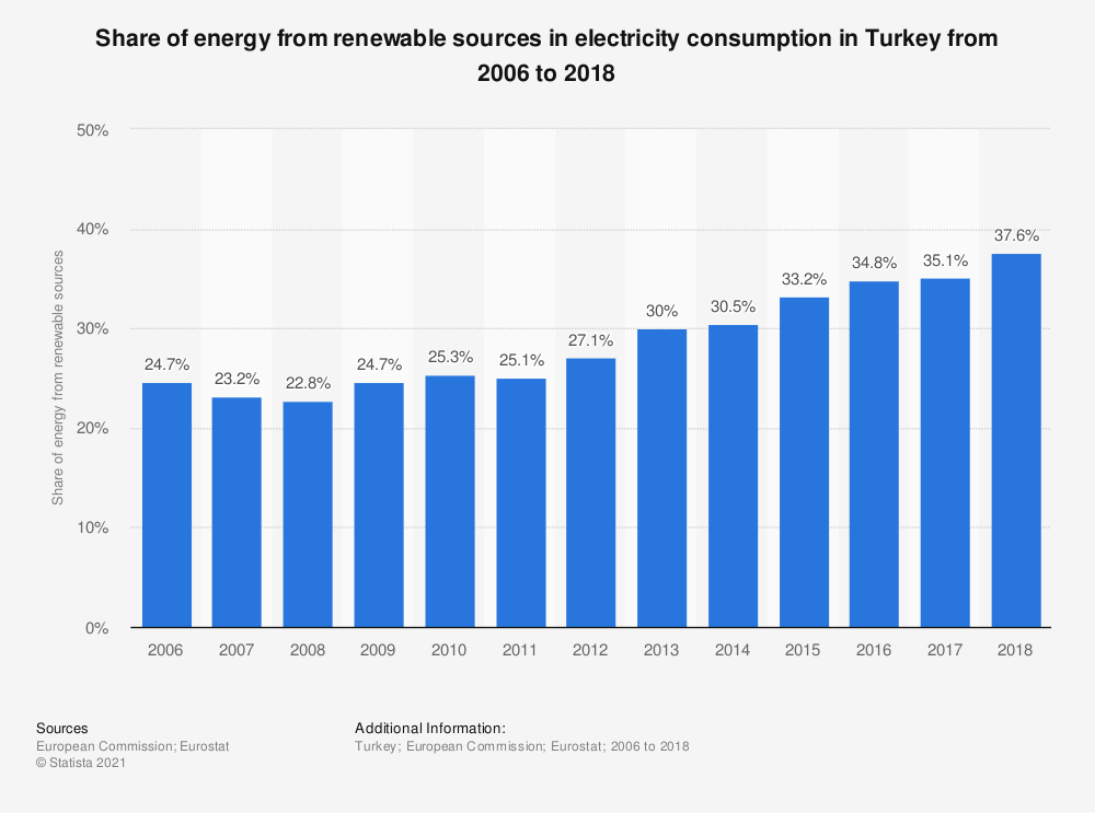 Statistic: Share of energy from renewable sources in electricity consumption in Turkey from 2006 to 2018   Statista