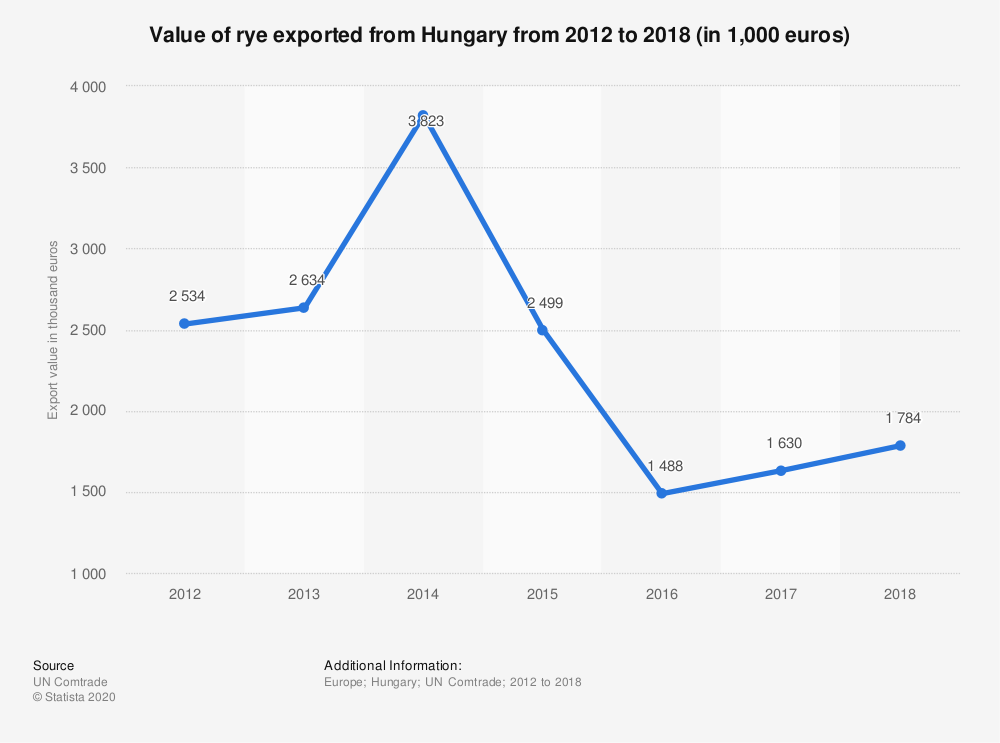 Statistic: Value of rye exported from Hungary from 2012 to 2018 (in 1,000 euros) | Statista