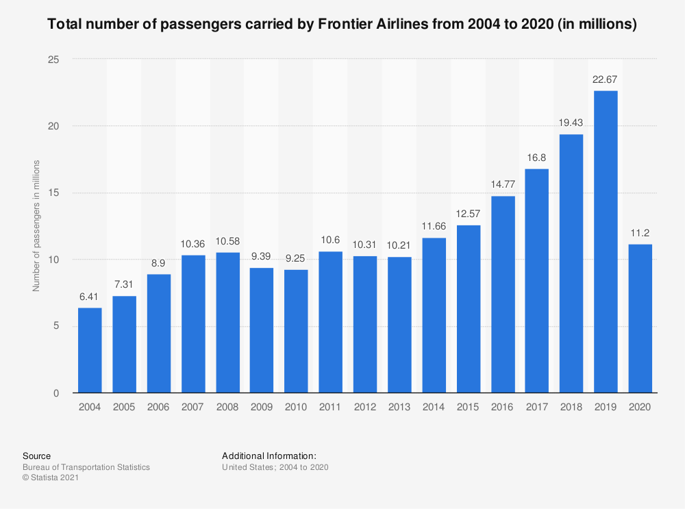 Statistic: Total number of passengers carried by Frontier Airlines from 2004 to 2018 (in millions) | Statista