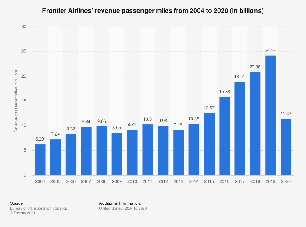 Statistic: Frontier Airlines' revenue passenger miles from 2004 to 2018 (in billions) | Statista