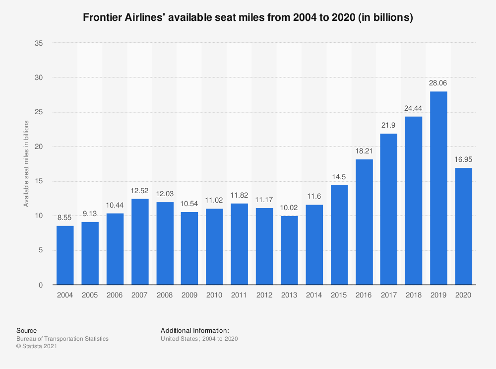 Statistic: Frontier Airlines' available seat miles from 2004 to 2018 (in billions) | Statista