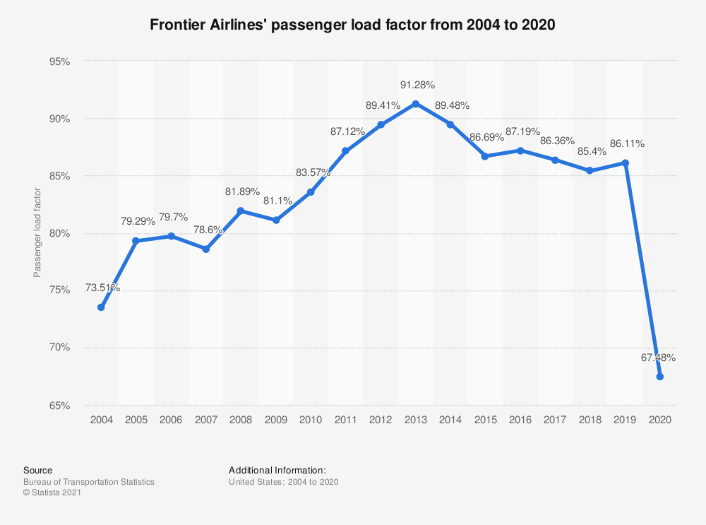 Statistic: Frontier Airlines' passenger load factor from 2004 to 2019 | Statista