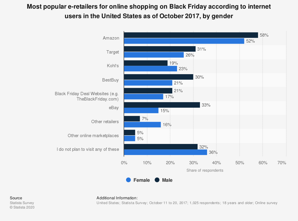 Statistic: Most popular e-retailers for online shopping on Black Friday according to internet users in the United States as of October 2017, by gender | Statista