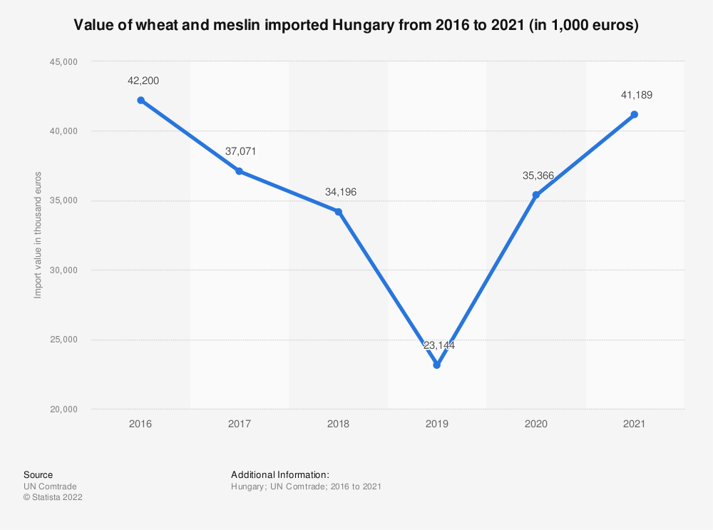 Statistic: Value of wheat and meslin imported Hungary from 2015 to 2019 (in 1,000 euros) | Statista