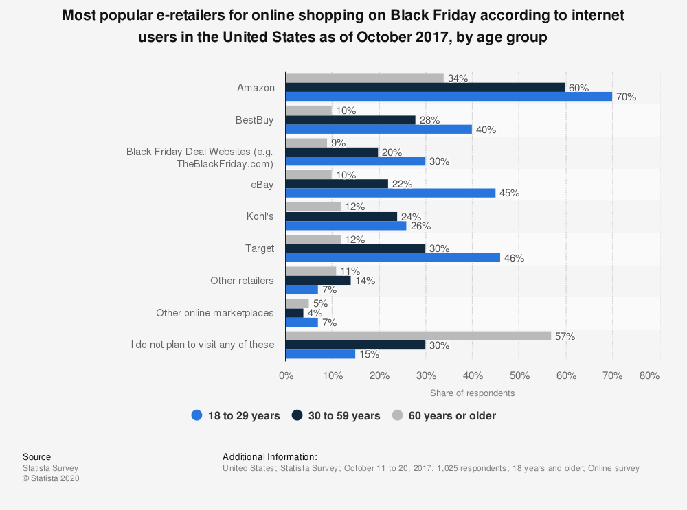 Statistic: Most popular e-retailers for online shopping on Black Friday according to internet users in the United States as of October 2017, by age group | Statista