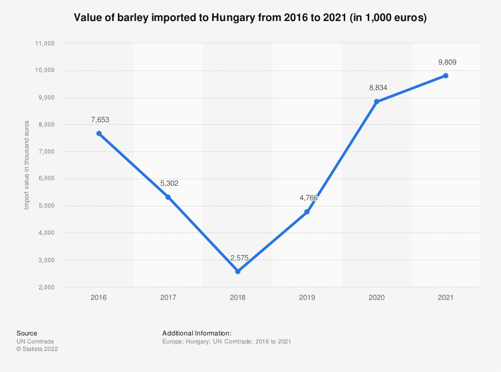 Statistic: Value of barley imported to Hungary from 2015 to 2019 (in 1,000 euros) | Statista